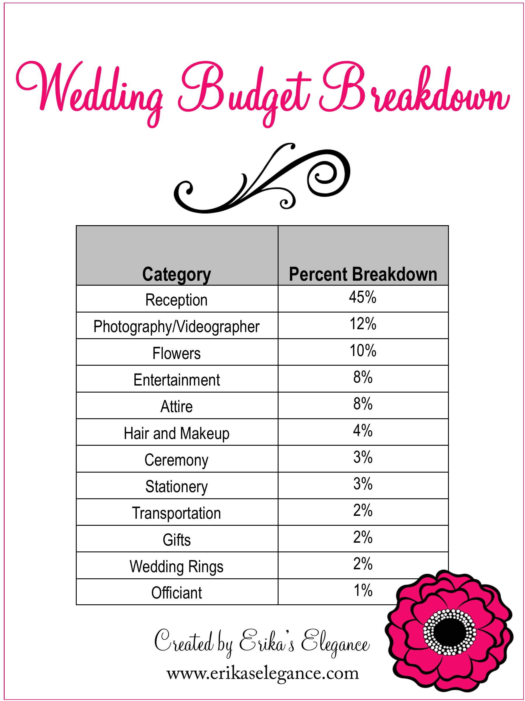Wedding Planning 101 – Budgeting – A Southern California Wedding ...